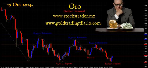 Grafico Oro 19 sep 14 www.goldtradingdiario