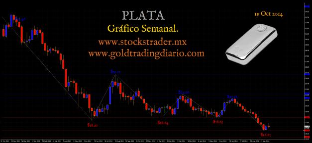 Grafico Plata 19 Oct  2014 www.goldtradingdiario