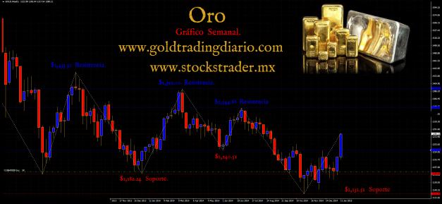 Grafico Oro 16 Enero 2015  www.goldtradingdiario