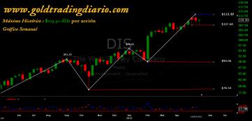 www.goldtradingdiario.com DIS