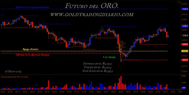 www.goldtradingdiario.com  futuro del oro 15 mayo 2015