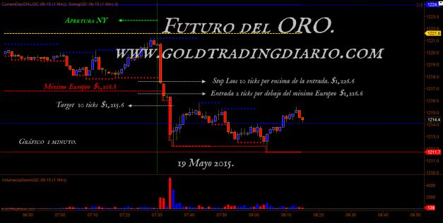 www.goldtradingdiario.com  ofuturos de l oro 19 mayo 2015